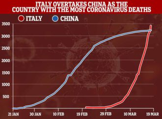 Italy overtakes China as the country with the most coronavirus deaths