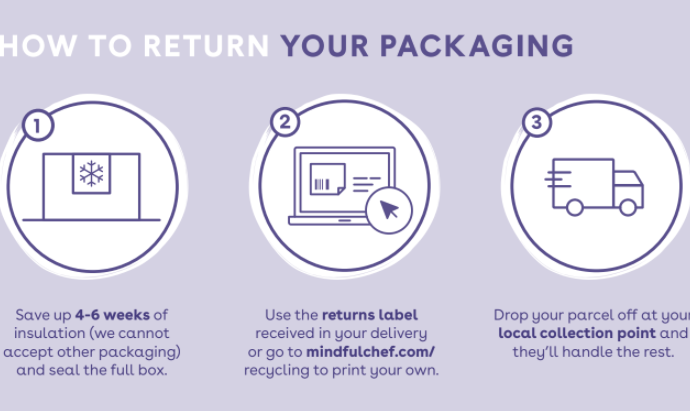 PACKAGING RETURNS ARE BACK! | Mindful Chef