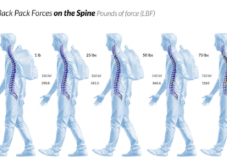 Impact of the backpack on the spine