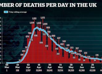 Britain records 85 more Covid-19 deaths